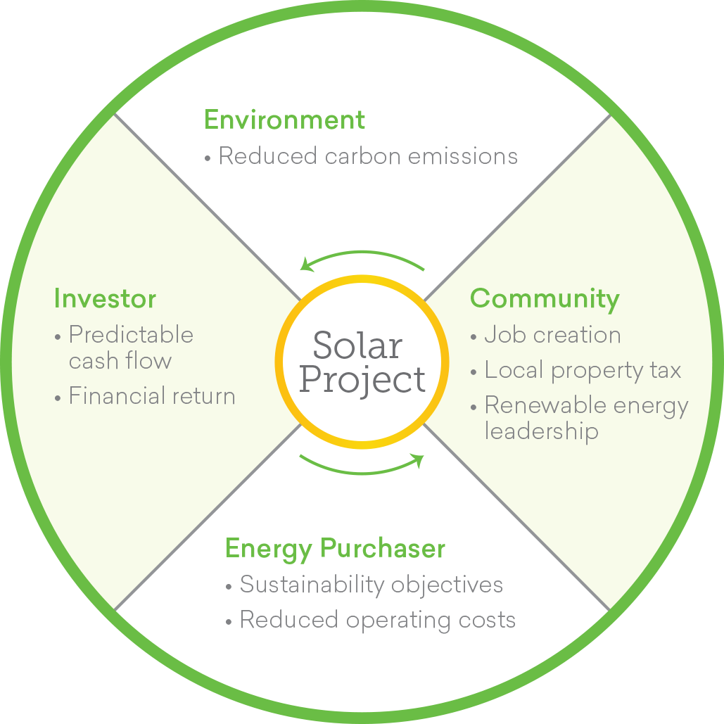 nrs-solar-project-pie-chart-03