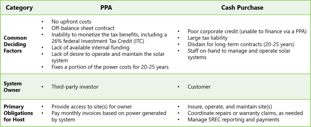 PPA Responsibilities Table